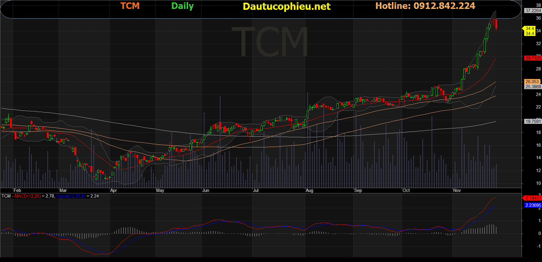 Cổ phiếu TCM