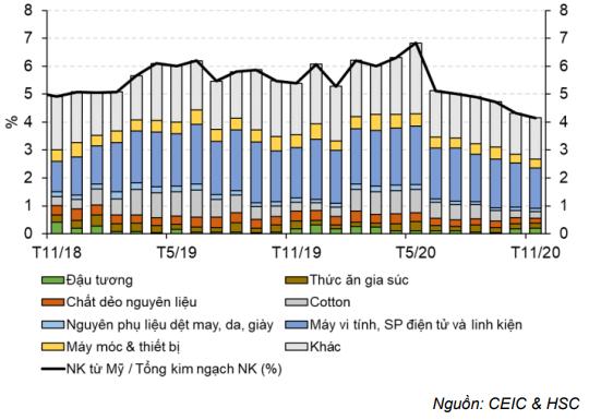 Cập nhật nhanh Kinh tế vĩ mô - Việt Nam bị dán nhãn thao túng tiền tệ
