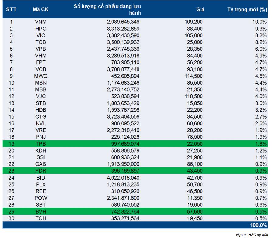 Cập nhật chỉ số - Dự báo review bán niên VN30 nửa đầu năm 2021