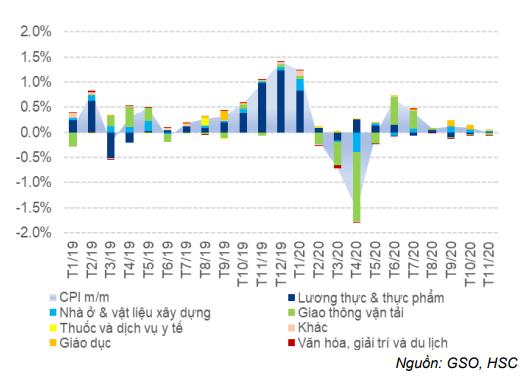 Báo cáo Vĩ mô tóm tắt - Cập nhật CPI: Lạm phát giảm do giá thịt lợn giảm