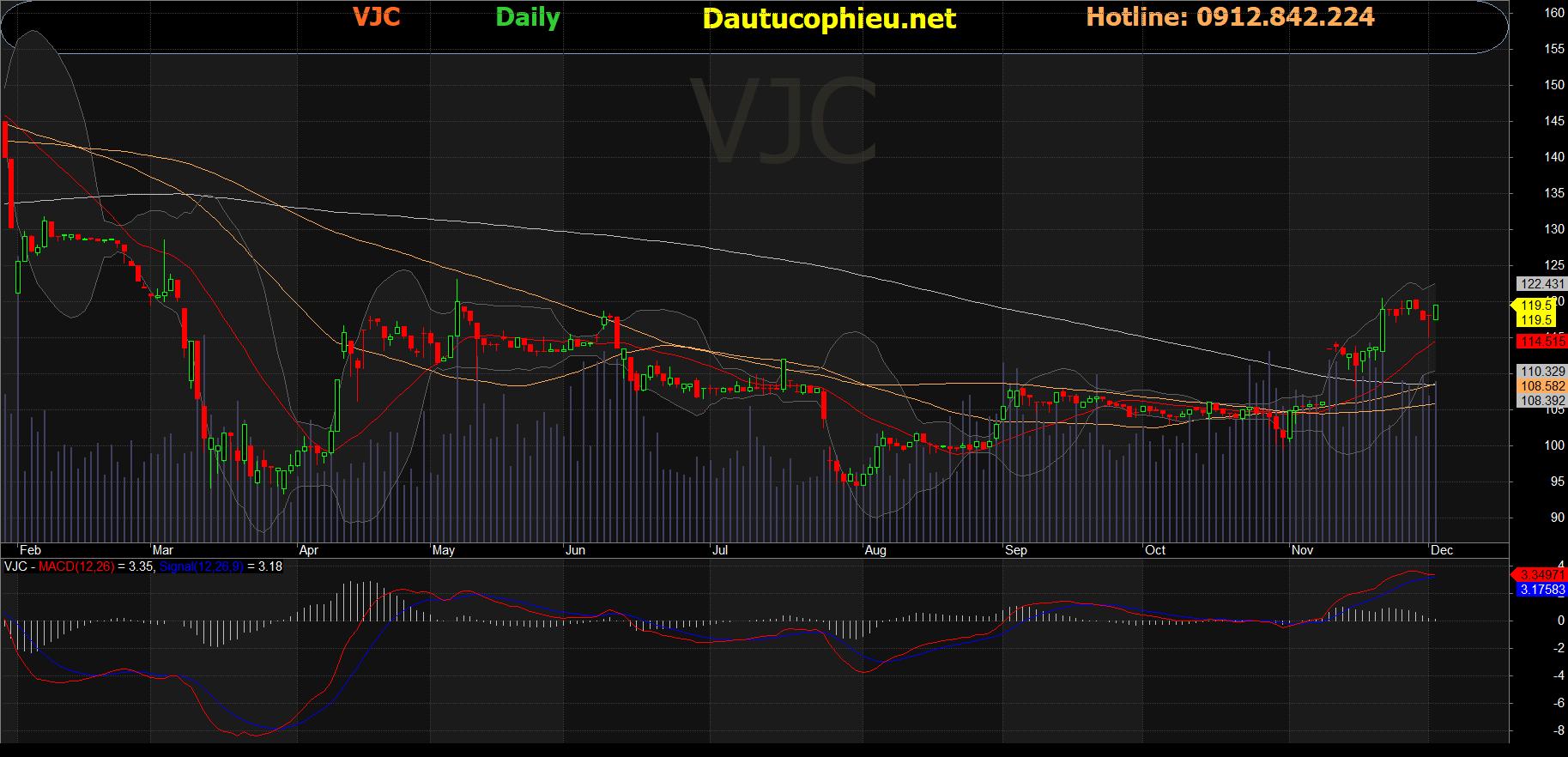 Cổ phiếu VJC