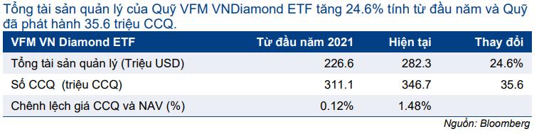Cập nhật nhanh thị trường - Cập nhật chỉ số VN DIAMOND & VNFIN Select