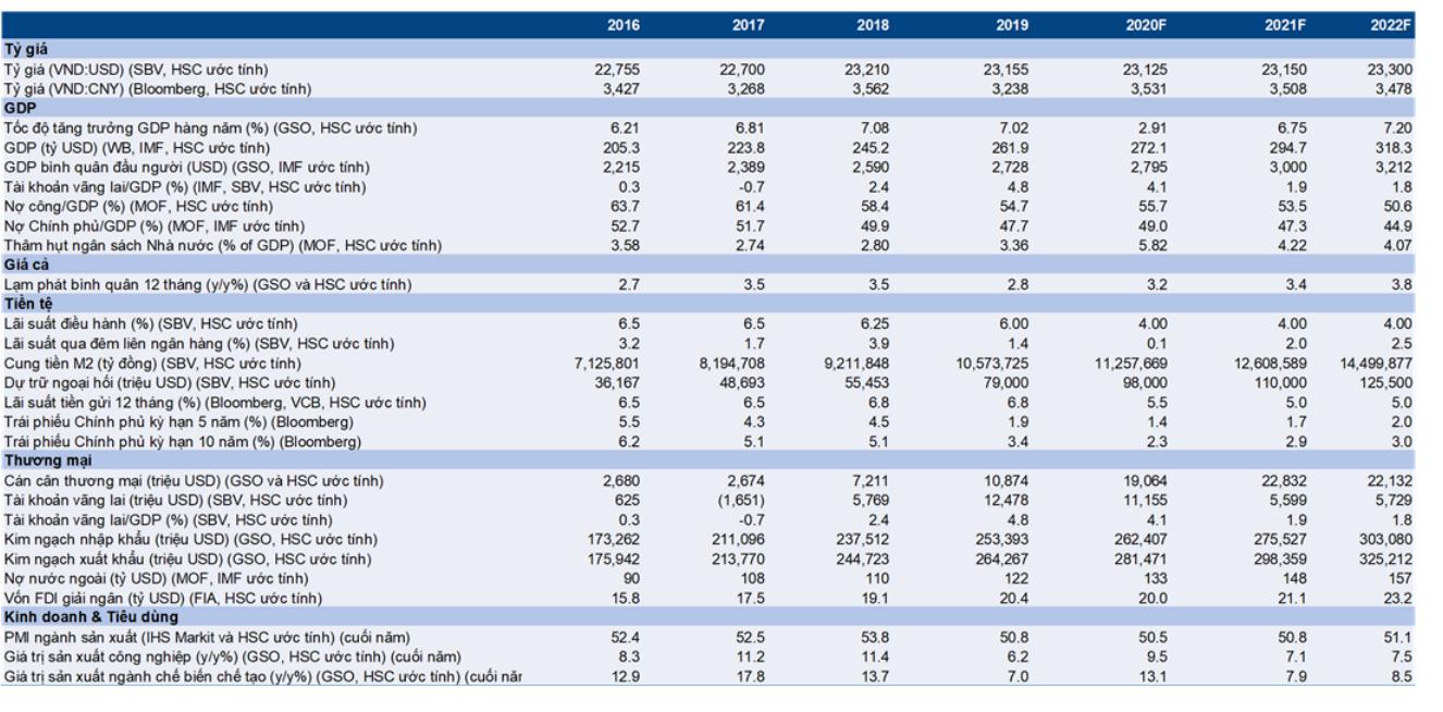 Cập nhật nhanh Kinh tế vĩ mô - Vĩ mô đầu tuần: Chỉ số PMI của Việt Nam phục hồi