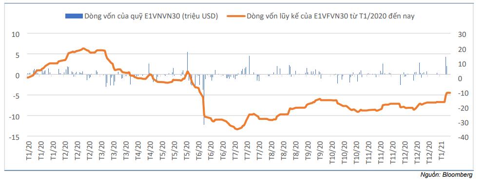 Cập nhật nhanh Thị trường - Kết quả review chỉ số VN30 bán niên tháng 1/2021