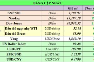 Cập nhật chứng khoán Mỹ, giá hàng hóa và USD phiên giao dịch ngày 19/01/2021