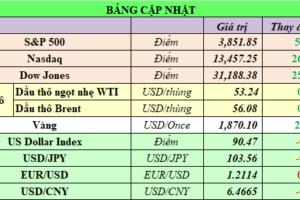 Cập nhật chứng khoán Mỹ, giá hàng hóa và USD phiên giao dịch ngày 20/01/2021