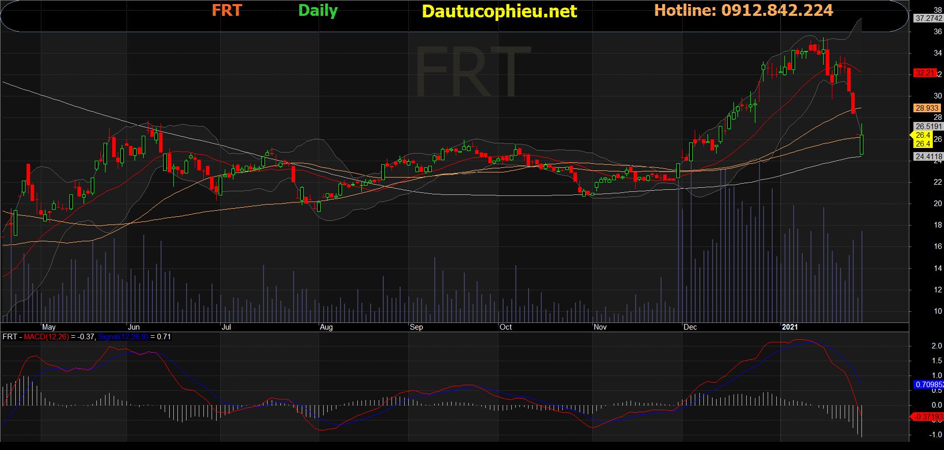 Cổ phiếu FRT