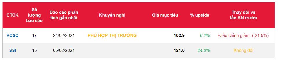 Cổ phiếu VTP