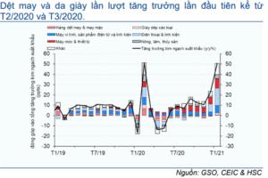 Cập nhật nhanh Kinh tế vĩ mô - Vĩ mô đầu tuần: số liệu thương mại tháng 1/2021 trước kỳ nghỉ Tết