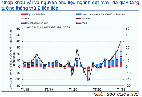 Cập nhật nhanh Kinh tế vĩ mô - Vĩ mô đầu tuần: Số liệu kinh tế tháng 2/2021