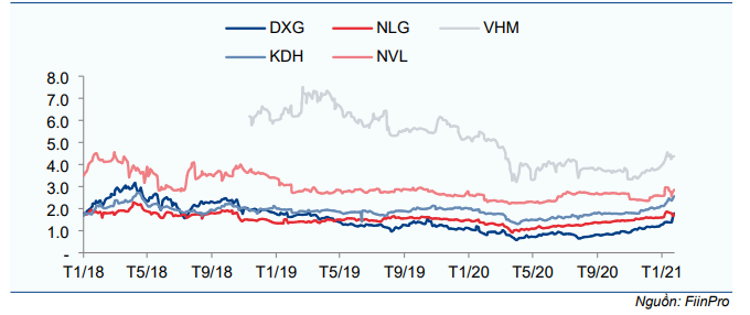 Cổ phiếu DXG