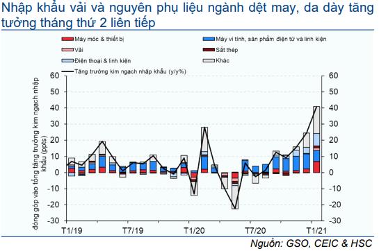 Cập nhật nhanh Kinh tế vĩ mô - Tiêu dùng vẫn vững vàng trước dịp nghỉ tết