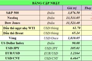 Cập nhật chứng khoán Mỹ, giá hàng hóa và USD phiên giao dịch ngày 22/02/2021