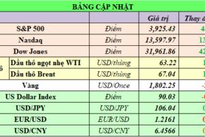 Cập nhật chứng khoán Mỹ, giá hàng hóa và USD phiên giao dịch ngày 24/02/2021