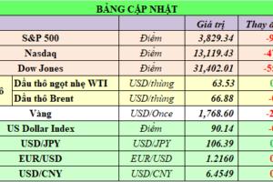 Cập nhật chứng khoán Mỹ, giá hàng hóa và USD phiên giao dịch ngày 25/02/2021