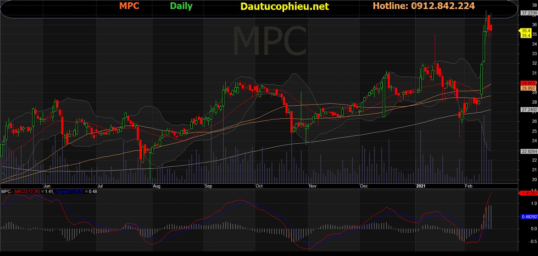 Cổ phiếu MPC