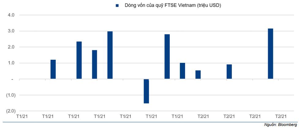 Báo cáo tóm lược Thị trường - Review chỉ số FTSE Vietnam Q1/2021