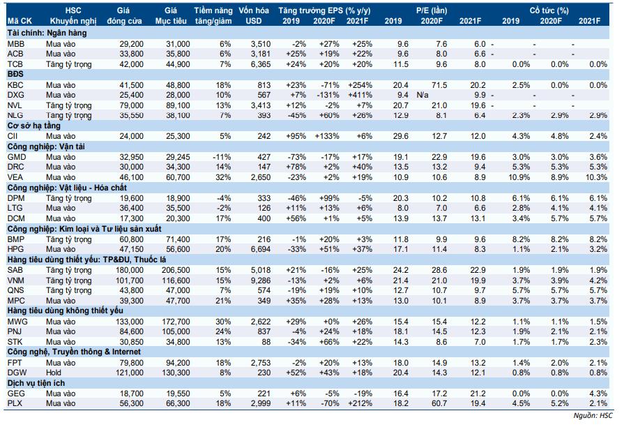 Kinh tế vĩ mô hàng tháng - Vĩ mô tích cực luôn là yếu tố hỗ trợ thị trường