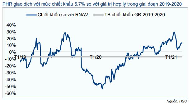 Cổ phiếu PHR
