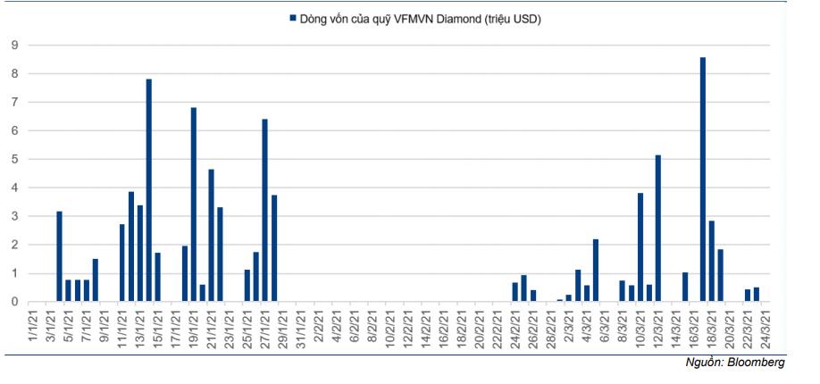 Cập nhật chỉ số - Dự báo Review chỉ số VN Diamond Index tháng 4 năm 2021