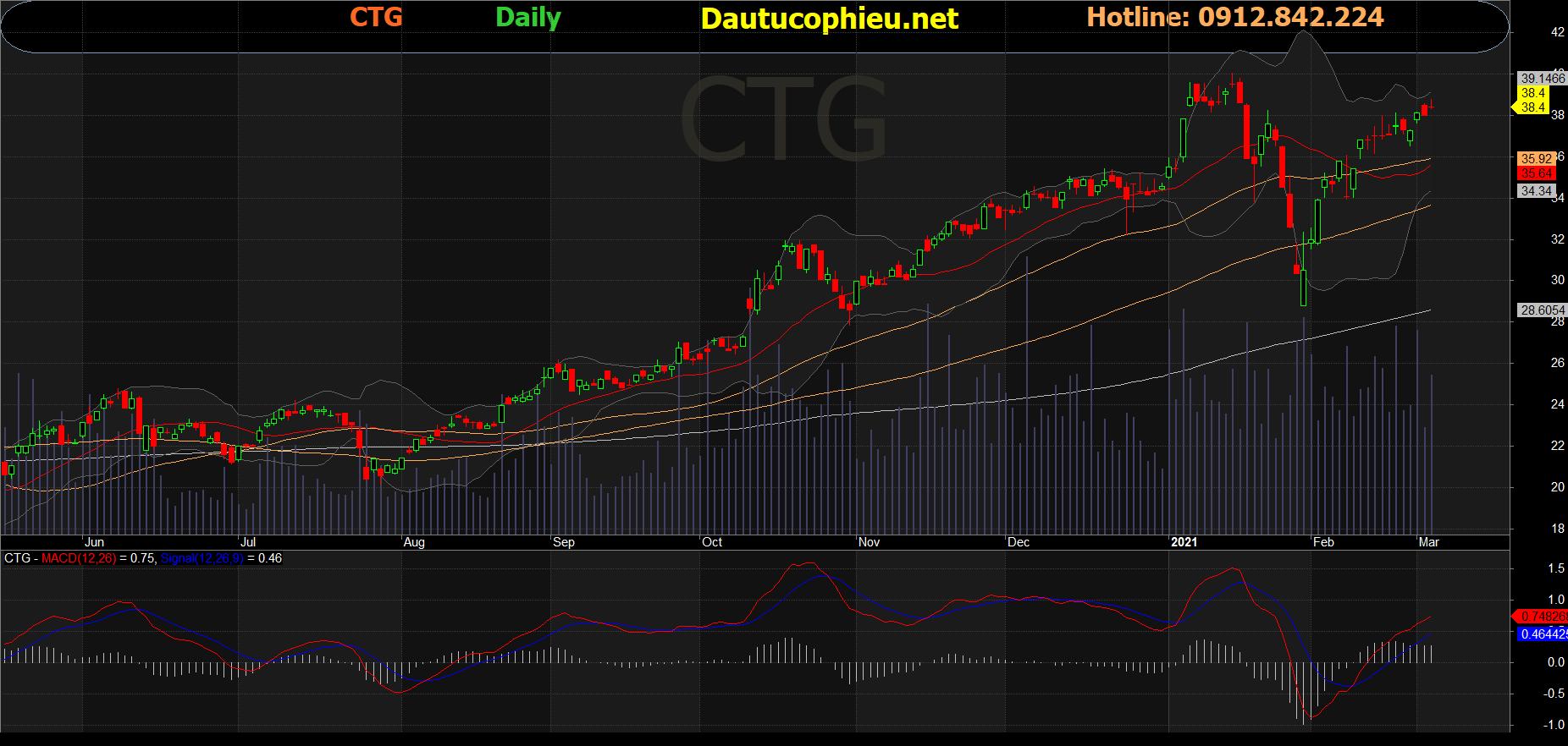 Cổ phiếu CTG