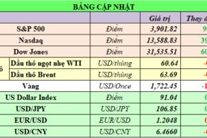Cập nhật chứng khoán Mỹ, giá hàng hóa và USD phiên giao dịch ngày 01/03/2021