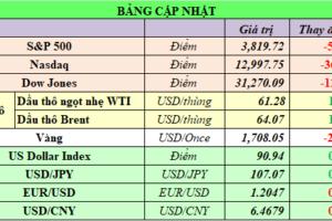 Cập nhật chứng khoán Mỹ, giá hàng hóa và USD phiên giao dịch ngày 03/03/2021