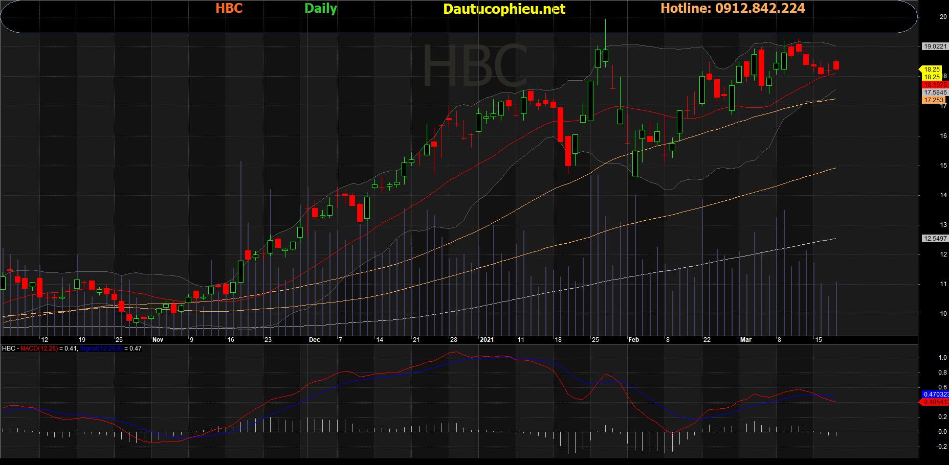 Cổ phiếu HBC