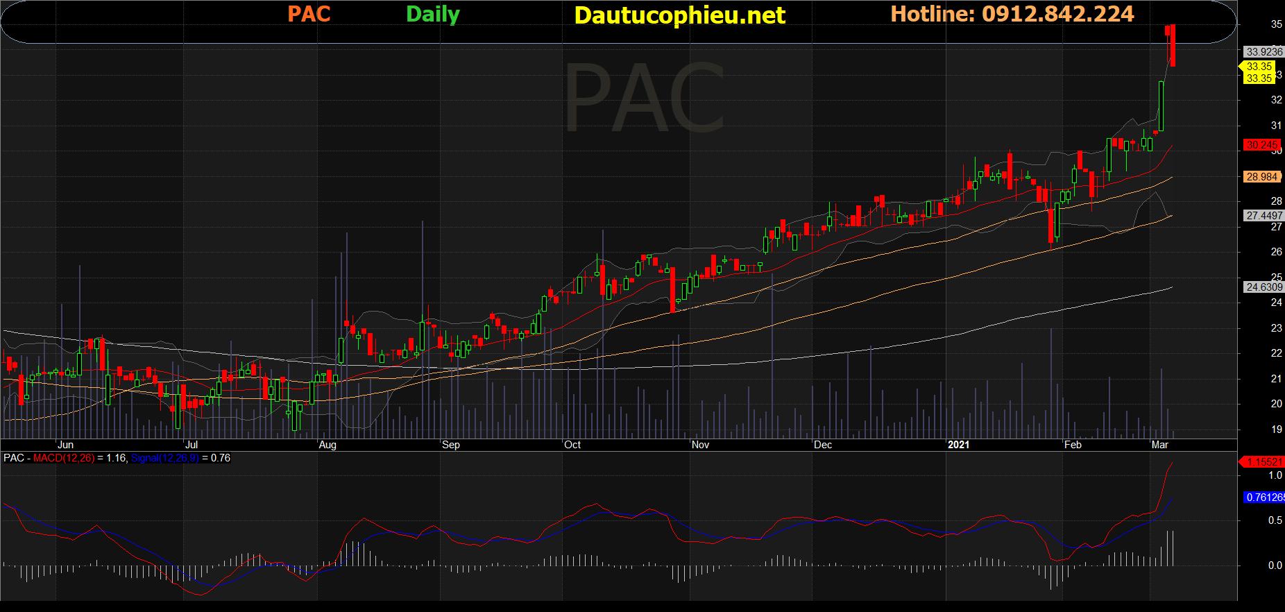 Cổ phiếu PAC