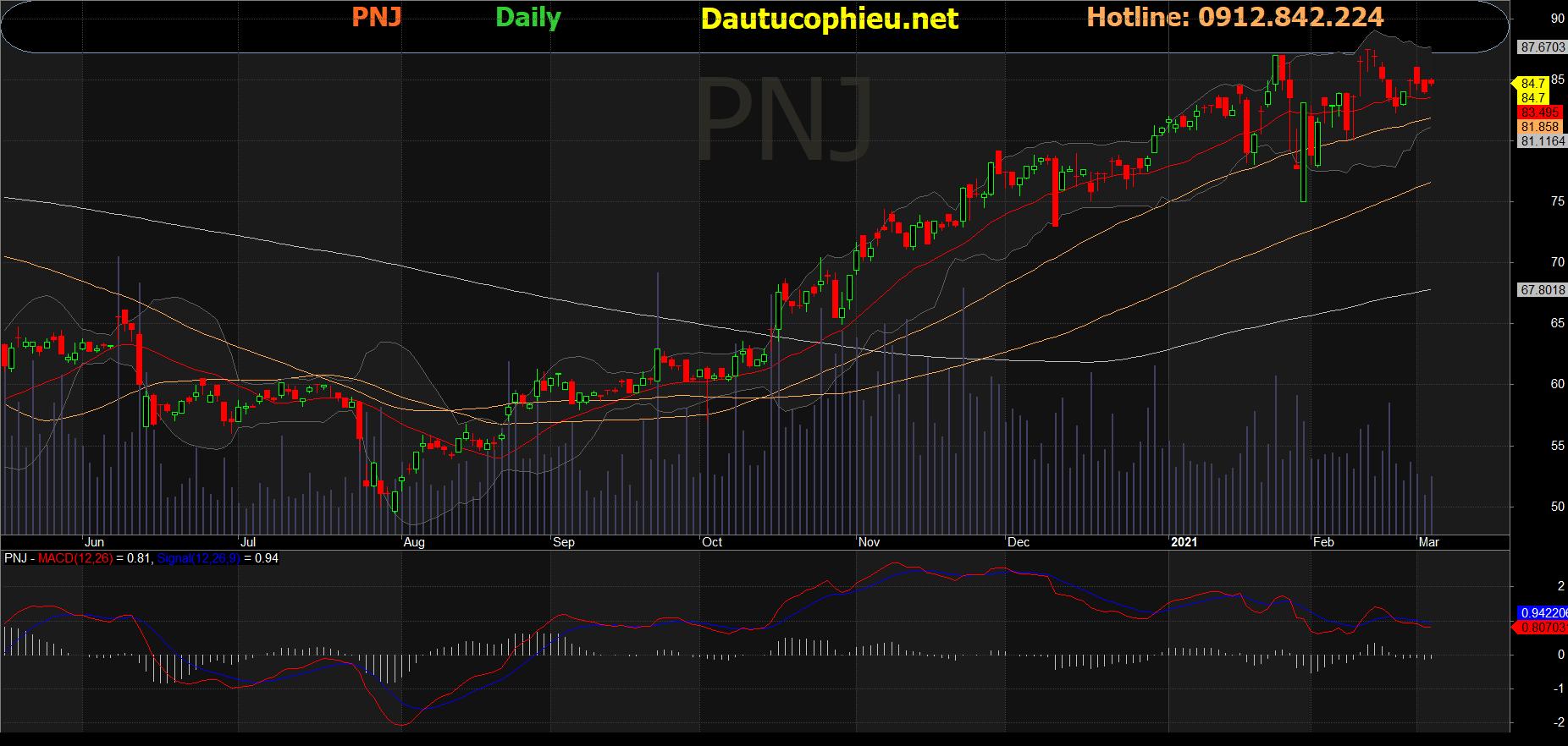 Cổ phiếu PNJ