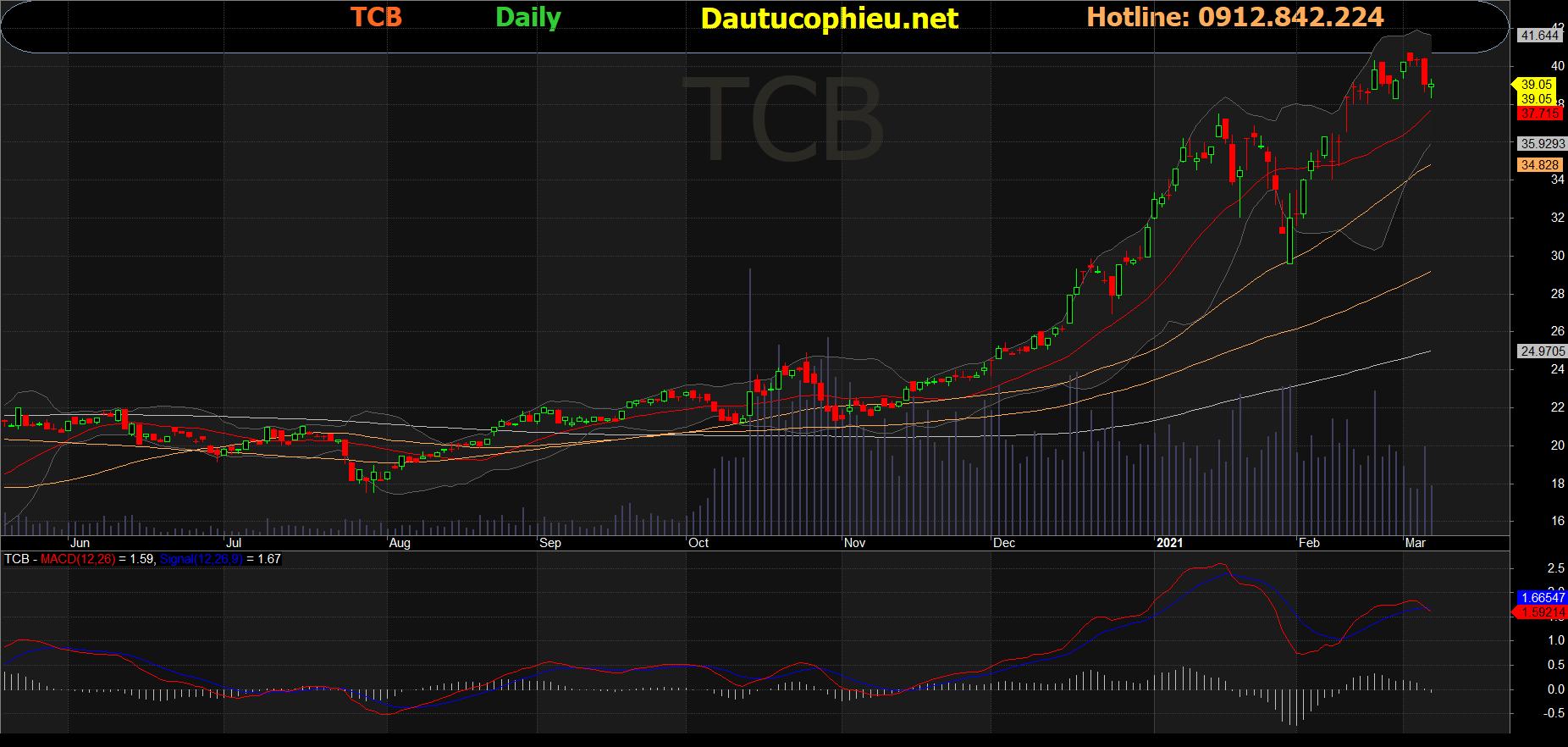 Cổ phiếu TCB