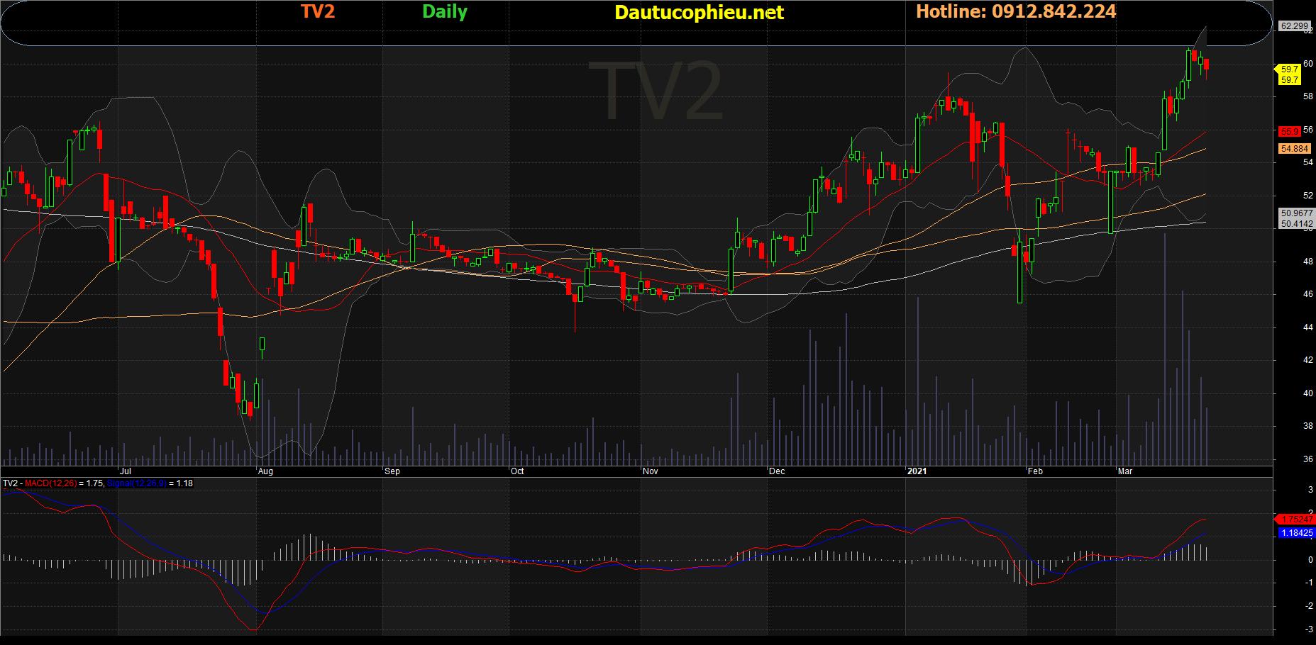 Cổ phiếu TV2