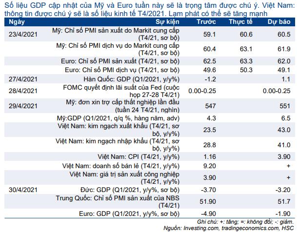 Cập nhật nhanh Kinh tế vĩ mô - Vĩ mô đầu tuần: Số liệu kinh tế tháng 4/2021