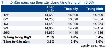 Cổ phiếu HPG