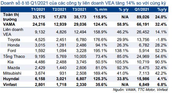 Cổ phiếu VEA
