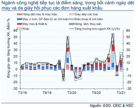 Cập nhật nhanh Kinh tế vĩ mô - Vĩ mô đầu tuần: Hoạt động thương mại tháng 3/2021
