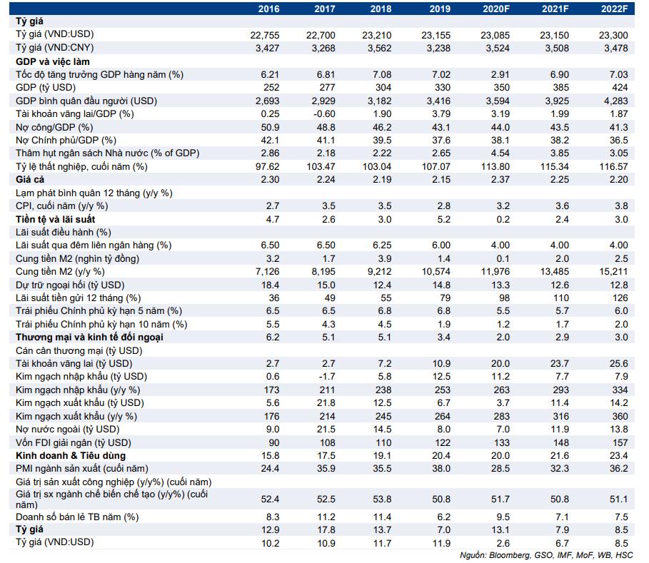 Cập nhật nhanh Kinh tế vĩ mô - Vĩ mô đầu tuần: Nhãn thao túng tiền tệ được gỡ bỏ