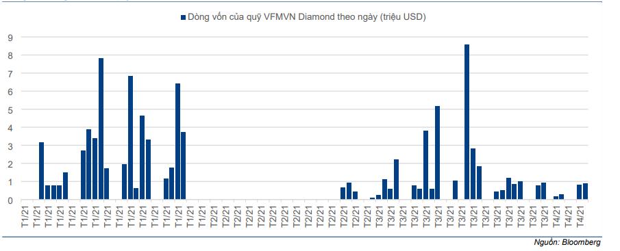 Cập nhật chỉ số - VN Diamond và VNFIN Select: Review bán niên