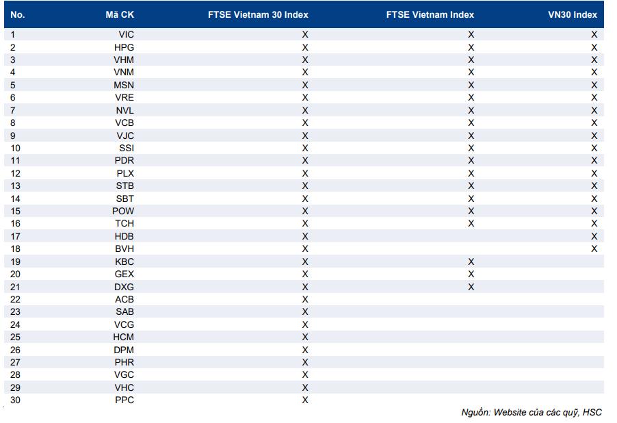 Cập nhật ETF - Quỹ Fubon FTSE Việt Nam - Quỹ ETF mới