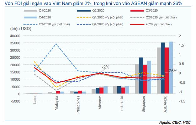 Cập nhật Kinh tế vĩ mô - Tăng dự báo FDI