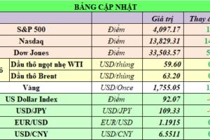 Cập nhật chứng khoán Mỹ, giá hàng hóa và USD phiên giao dịch ngày 08/04/2021