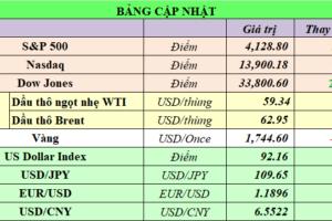 Cập nhật chứng khoán Mỹ, giá hàng hóa và USD phiên giao dịch ngày 09/04/2021