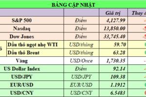 Cập nhật chứng khoán Mỹ, giá hàng hóa và USD phiên giao dịch ngày 12/04/2021