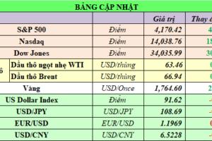 Cập nhật chứng khoán Mỹ, giá hàng hóa và USD phiên giao dịch ngày 15/04/2021