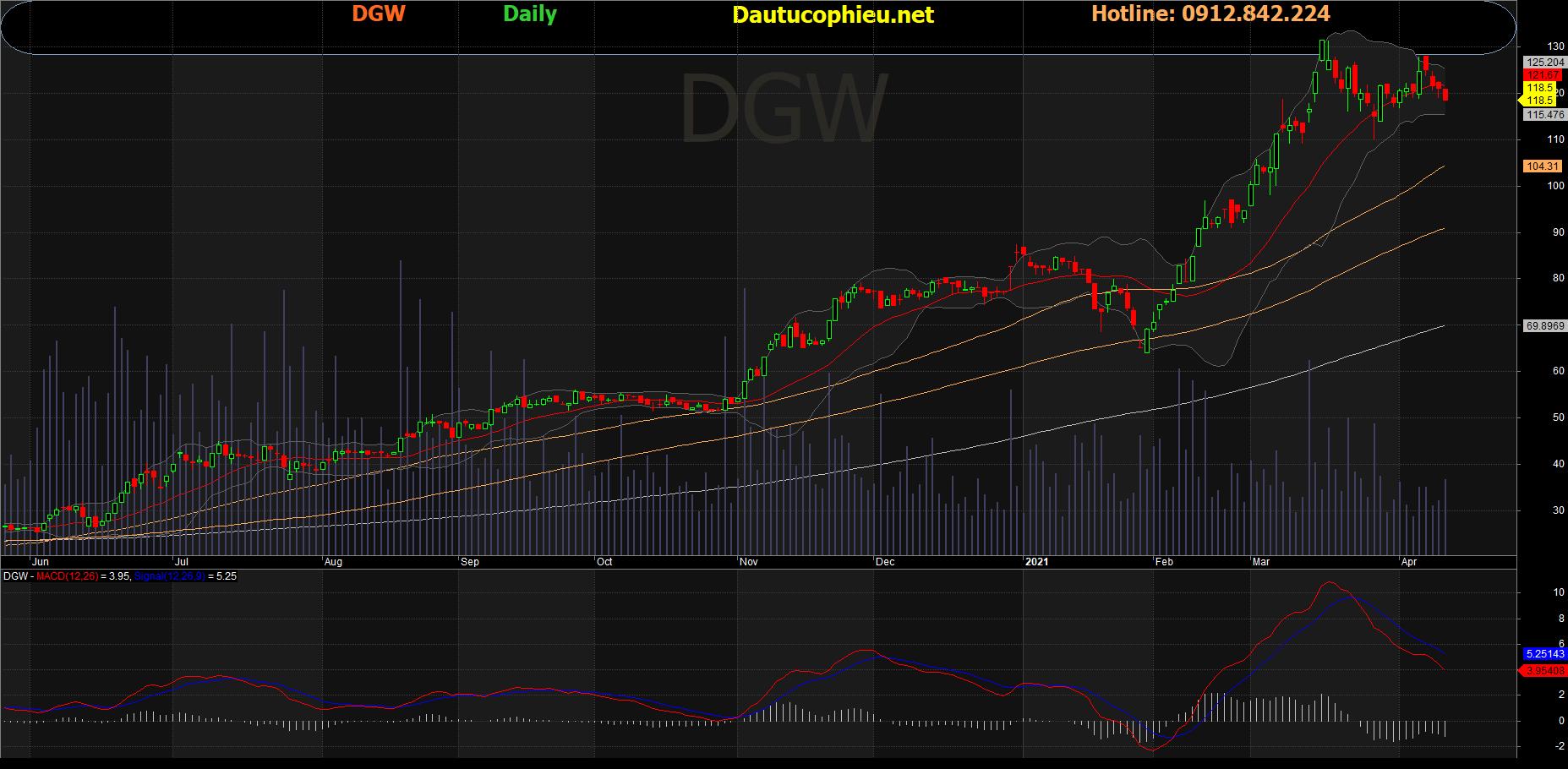 Cổ phiếu DGW