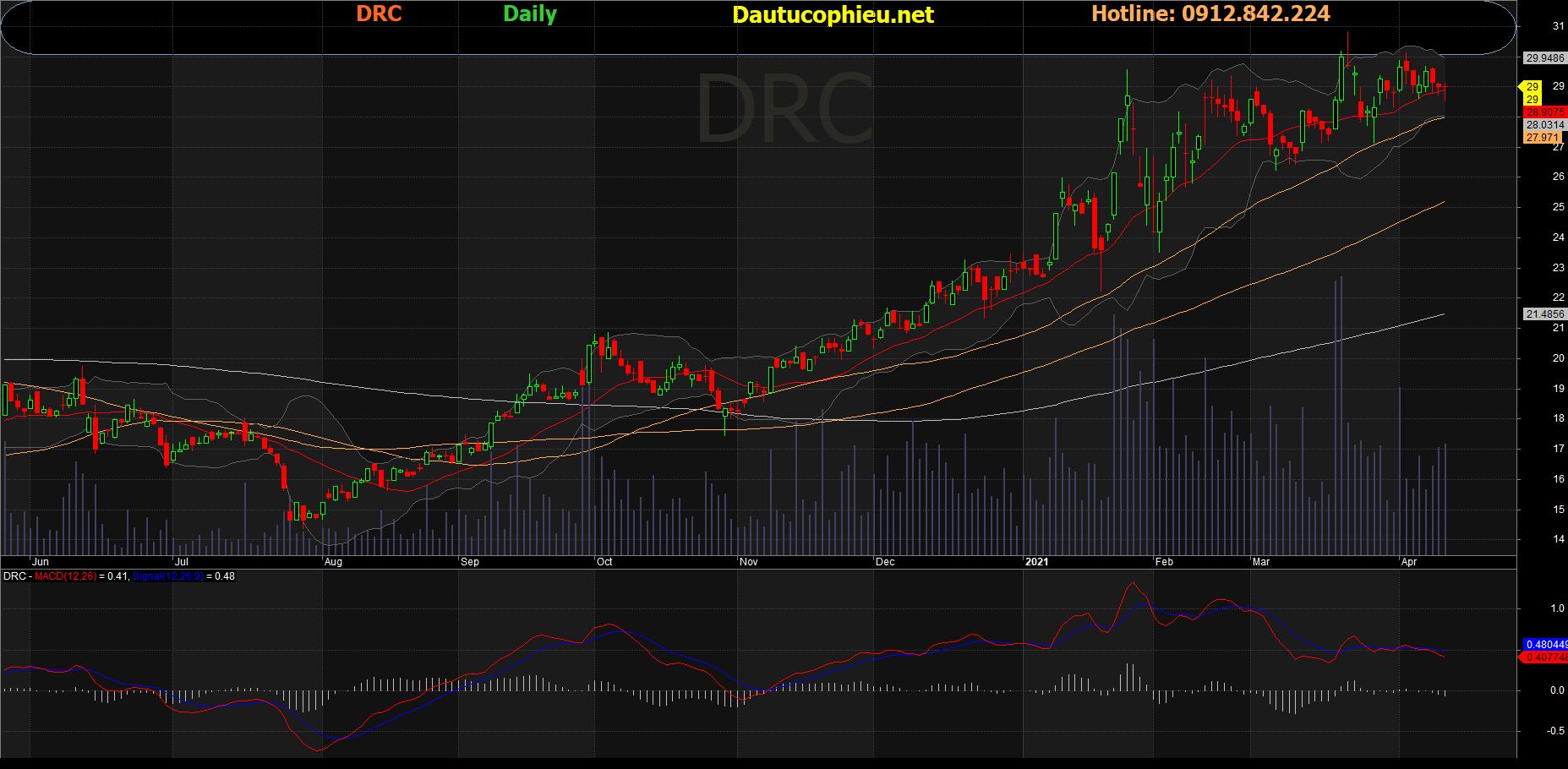 Cổ phiếu DRC