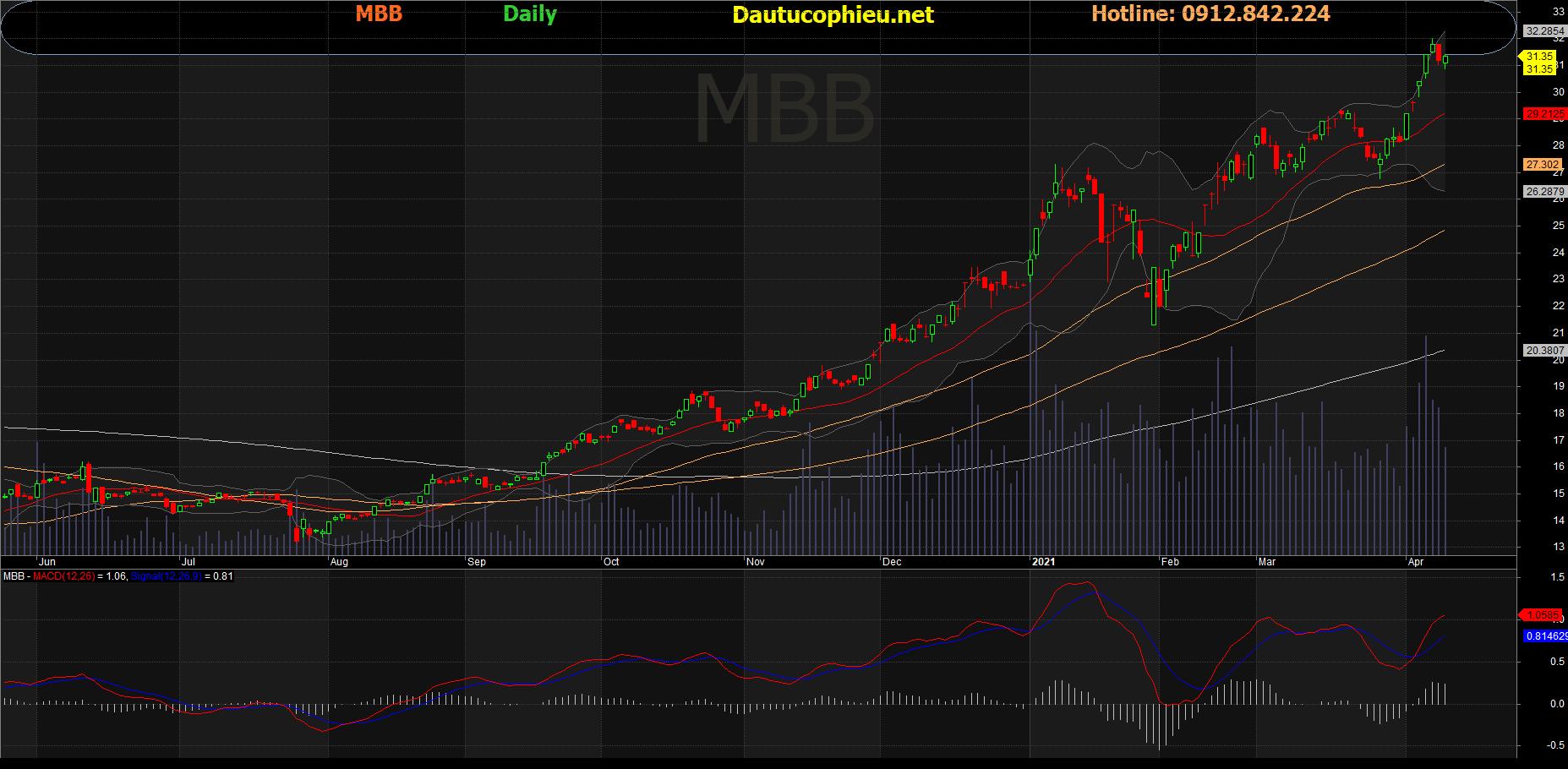 Cổ phiếu MBB