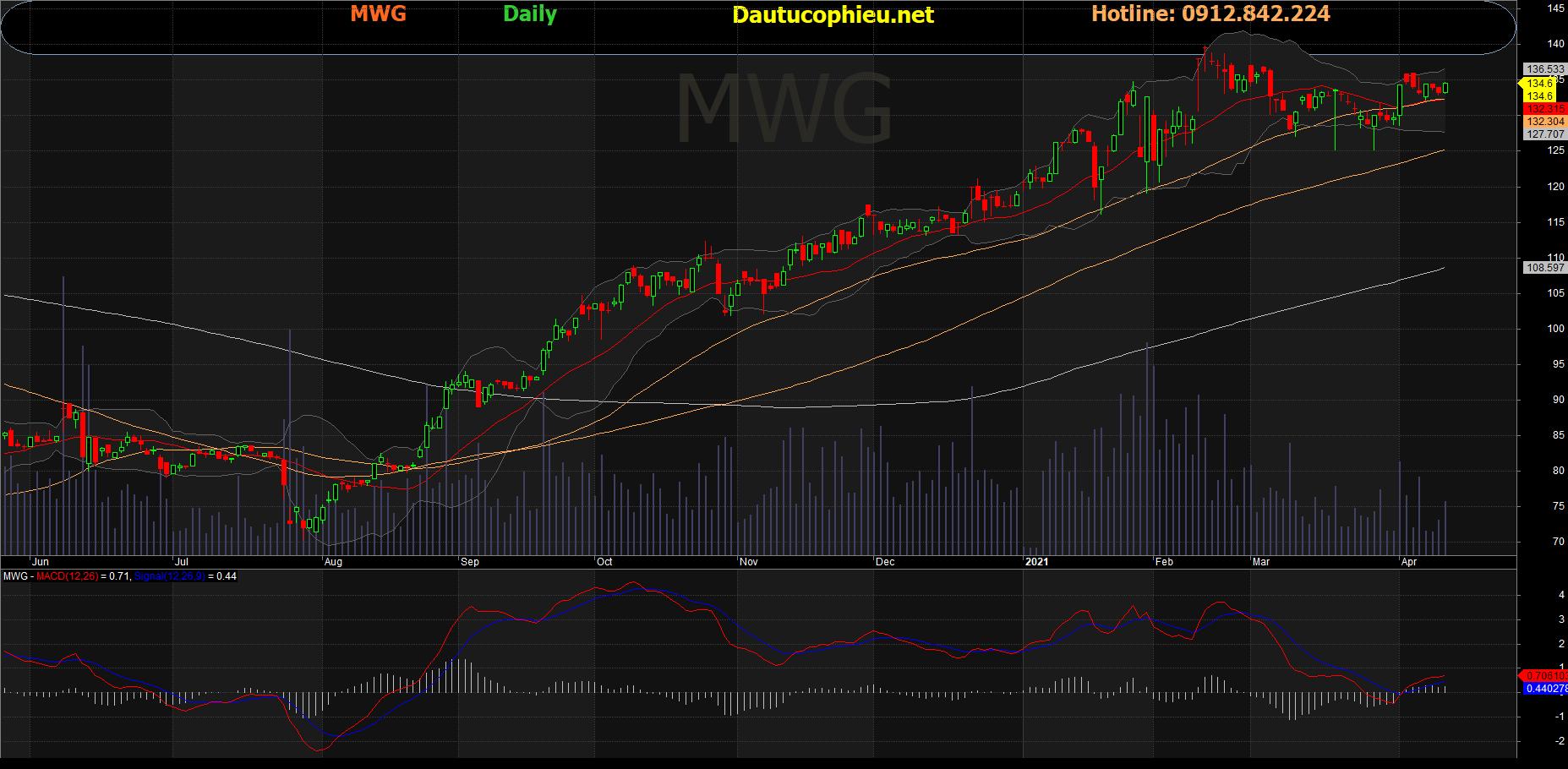 Cổ phiếu MWG