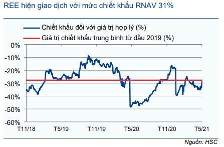 Cổ phiếu REE