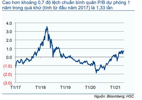 Cổ phiếu ACB